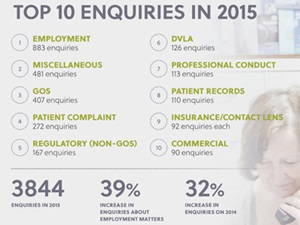 AOP's top member enquiries