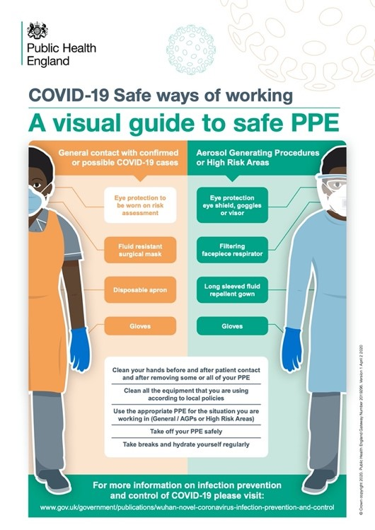 Visual guide to safe PPE