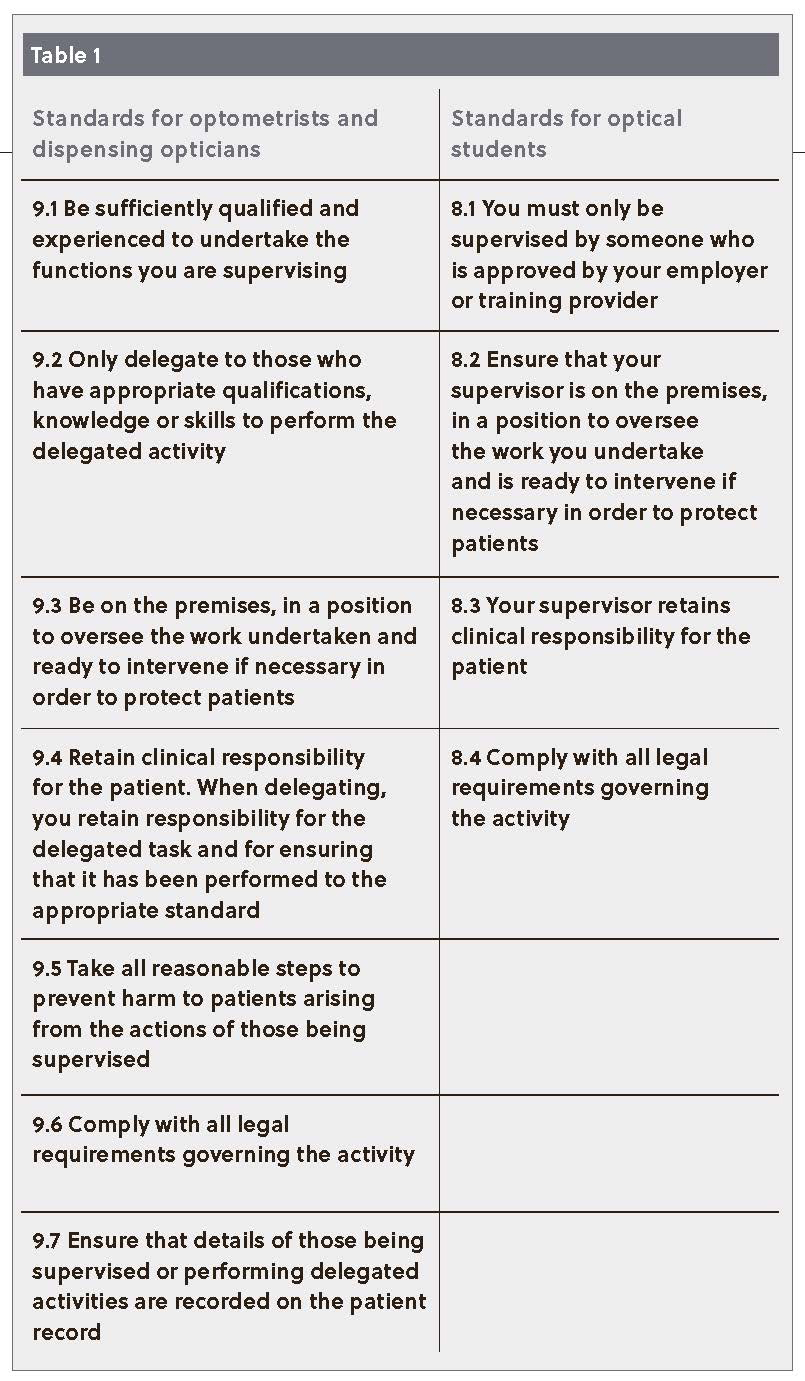 Table 1: GOC Standards of Practice