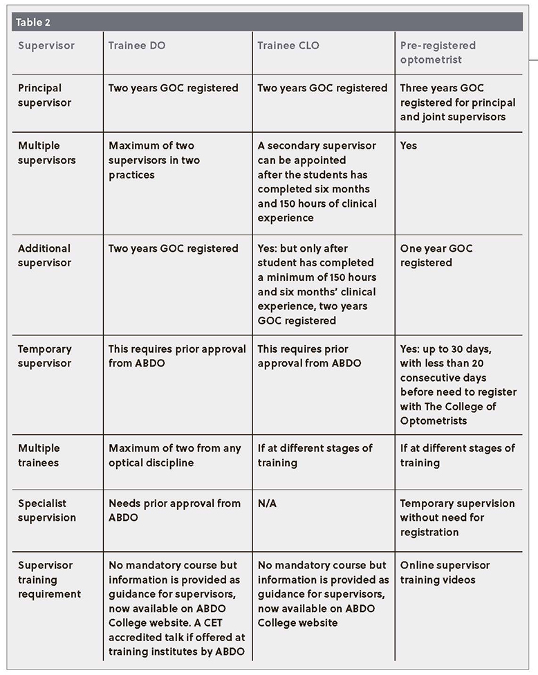 Table 2: A comparison of the supervision critera