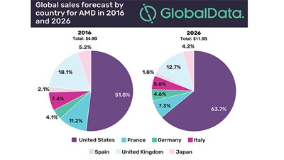 Global AMD drug sales data