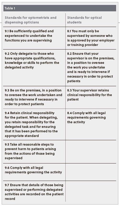 Table 1: GOC Standards of Practice