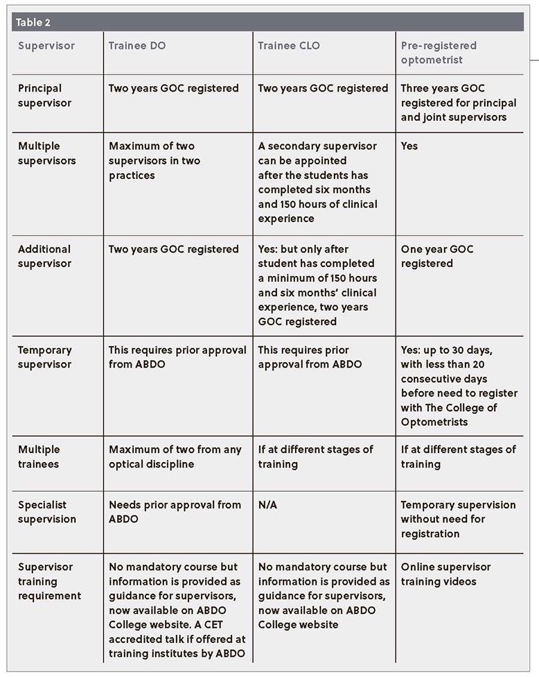 Table 2: A comparison of the supervision critera