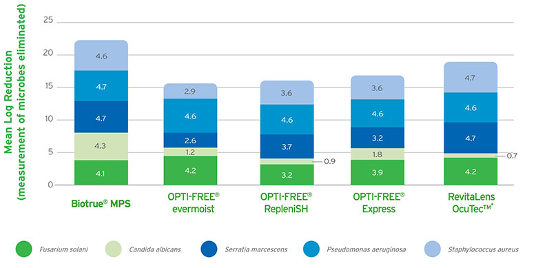 Bausch & Lomb stats