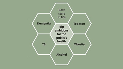 Public Health England's 'Health and Wellbeing Framework'