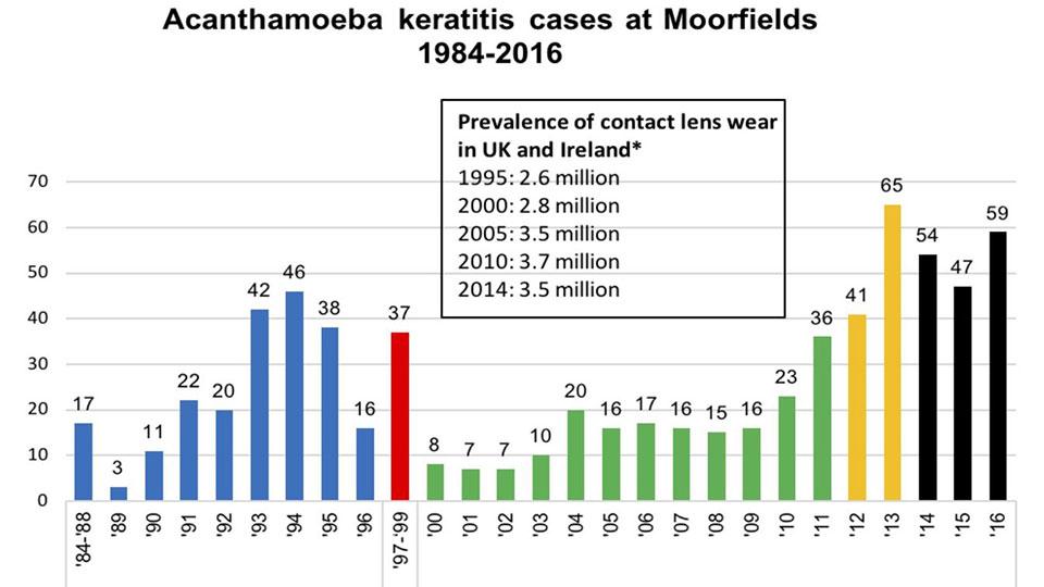 Acanthamoeba keratitis cases