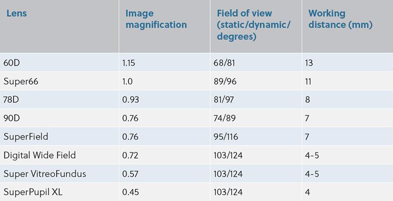 Comparison of lens features