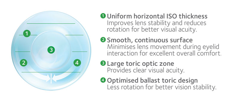 CooperVision MyDay lens benefits